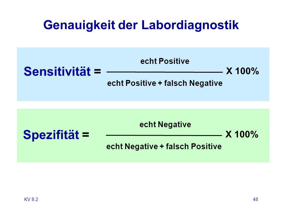 KV 8.248 Genauigkeit der Labordiagnostik X 100% echt Positive echt Positive + falsch Negative Sensitivität = X 100% echt Negative echt Negative + fals