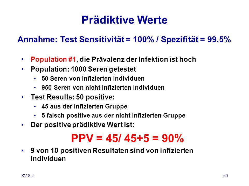 KV 8.250 Prädiktive Werte Population #1, die Prävalenz der Infektion ist hoch Population: 1000 Seren getestet 50 Seren von infizierten Individuen 950