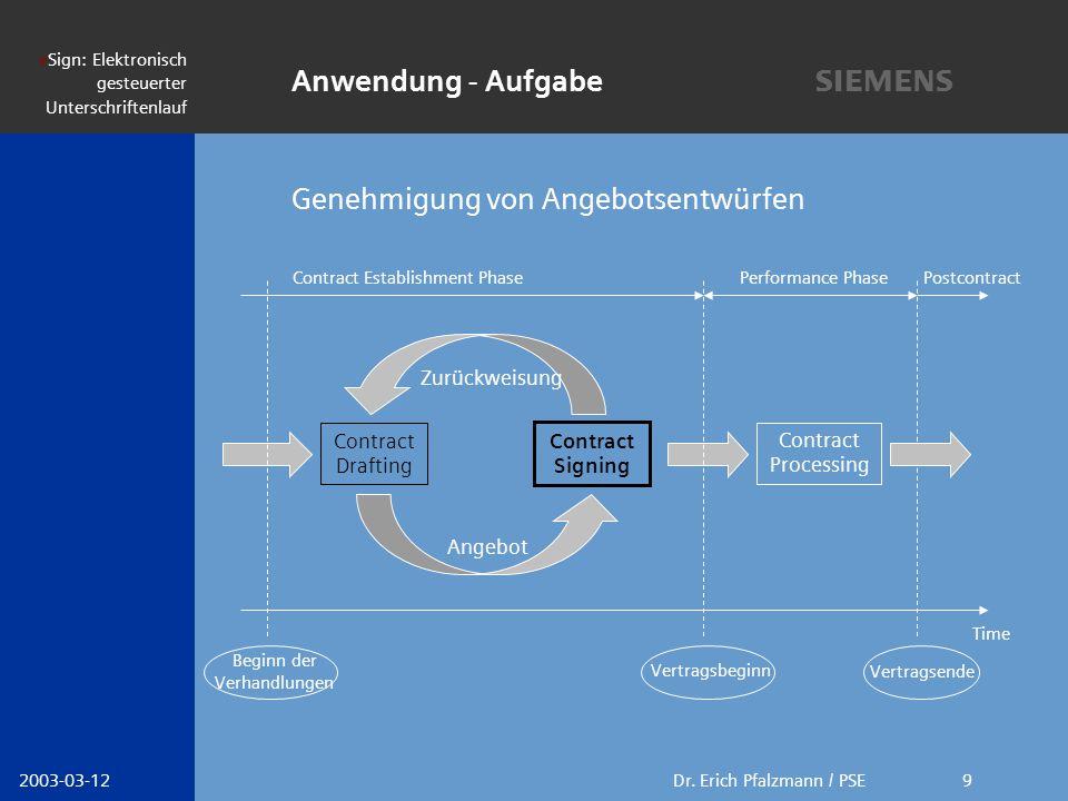 s Dr.Erich Pfalzmann / PSE eSign: Elektronisch gesteuerter Unterschriftenlauf 2003-03-1210 1.