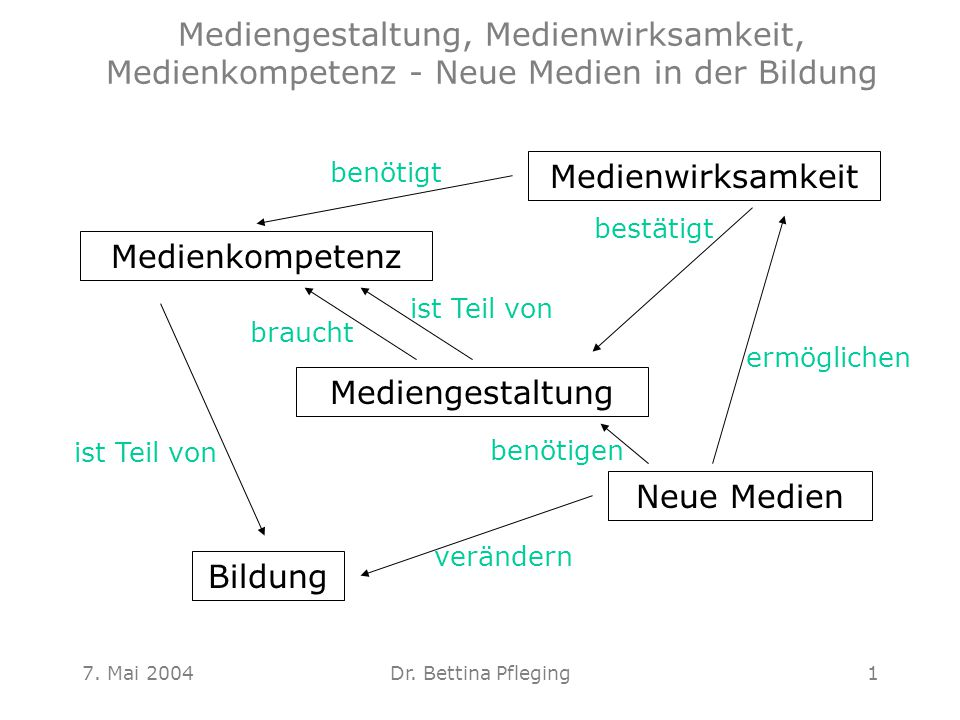 7.Mai 2004Dr. Bettina Pfleging2 Aufgabe bis zum 4.