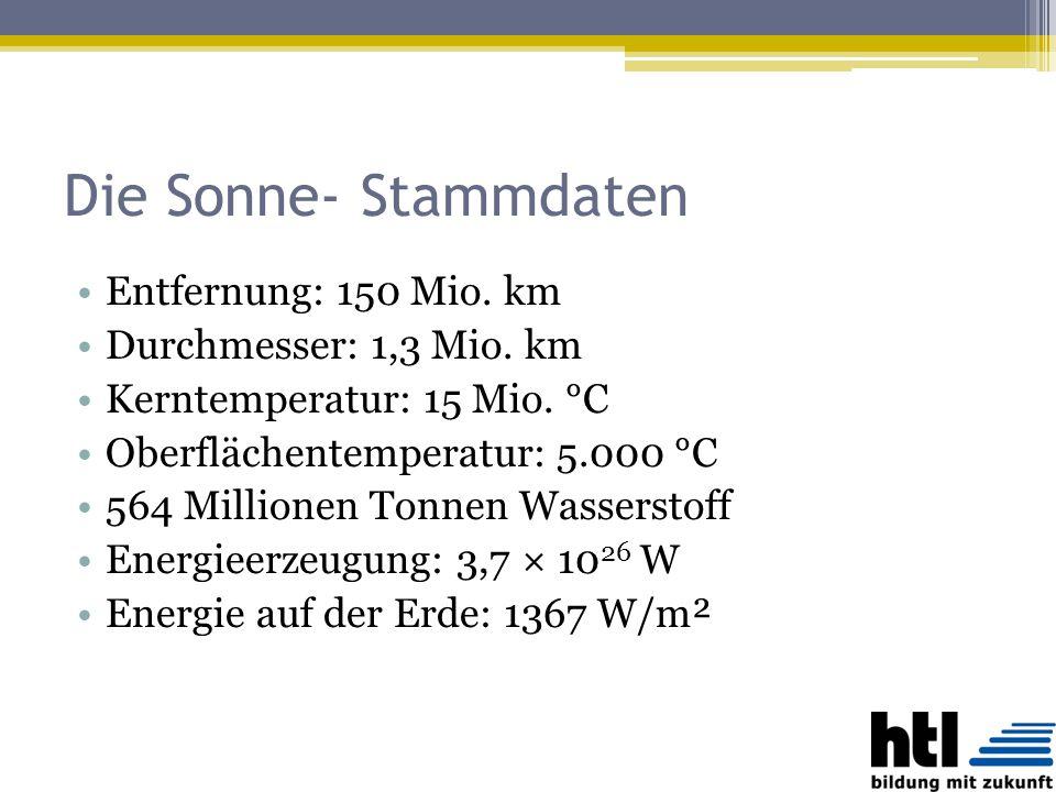 Die Sonne- Stammdaten Entfernung: 150 Mio. km Durchmesser: 1,3 Mio. km Kerntemperatur: 15 Mio. °C Oberflächentemperatur: 5.000 °C 564 Millionen Tonnen