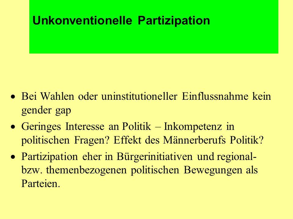 Unkonventionelle Partizipation  Bei Wahlen oder uninstitutioneller Einflussnahme kein gender gap  Geringes Interesse an Politik – Inkompetenz in politischen Fragen.