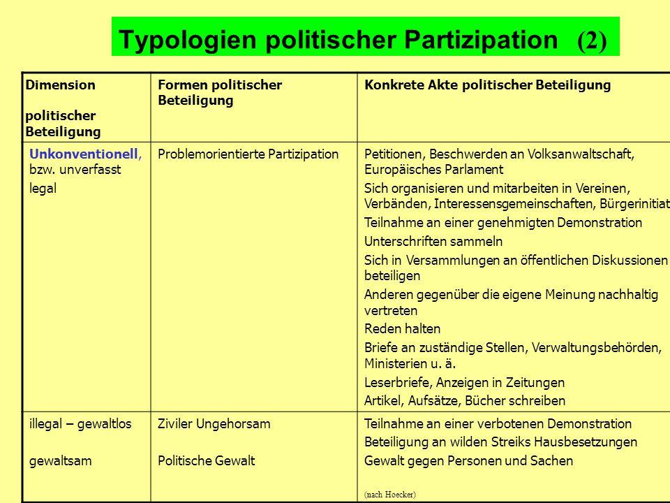 Typologien politischer Partizipation (2) Dimension politischer Beteiligung Formen politischer Beteiligung Konkrete Akte politischer Beteiligung Unkonventionell, bzw.