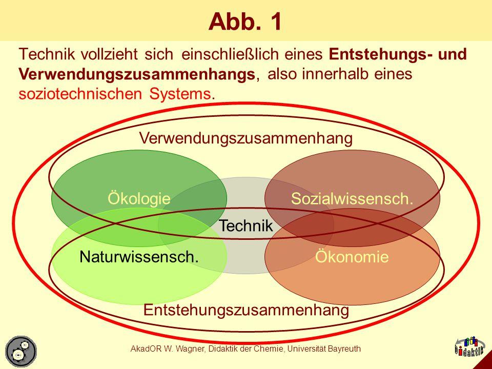 AkadOR W. Wagner, Didaktik der Chemie, Universität Bayreuth Abb. 1 Technik vollzieht sich Technik Ökologie Ökonomie Naturwissensch. Sozialwissensch. E