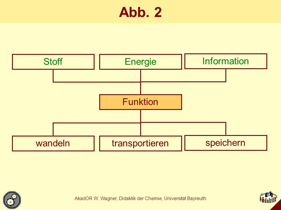 AkadOR W. Wagner, Didaktik der Chemie, Universität Bayreuth Abb. 2 StoffEnergie Information Funktion wandelntransportieren speichern