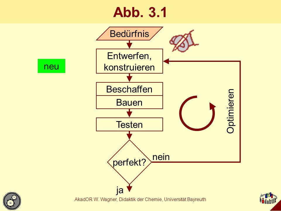 AkadOR W. Wagner, Didaktik der Chemie, Universität Bayreuth Abb. 3.1 Bedürfnis Entwerfen, konstruieren Beschaffen Bauen Testen perfekt? Optimieren nei