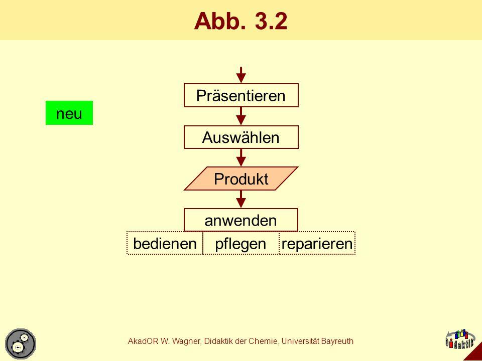 AkadOR W. Wagner, Didaktik der Chemie, Universität Bayreuth Abb. 3.2 Produkt Präsentieren Auswählen anwenden pflegenbedienenreparieren neu
