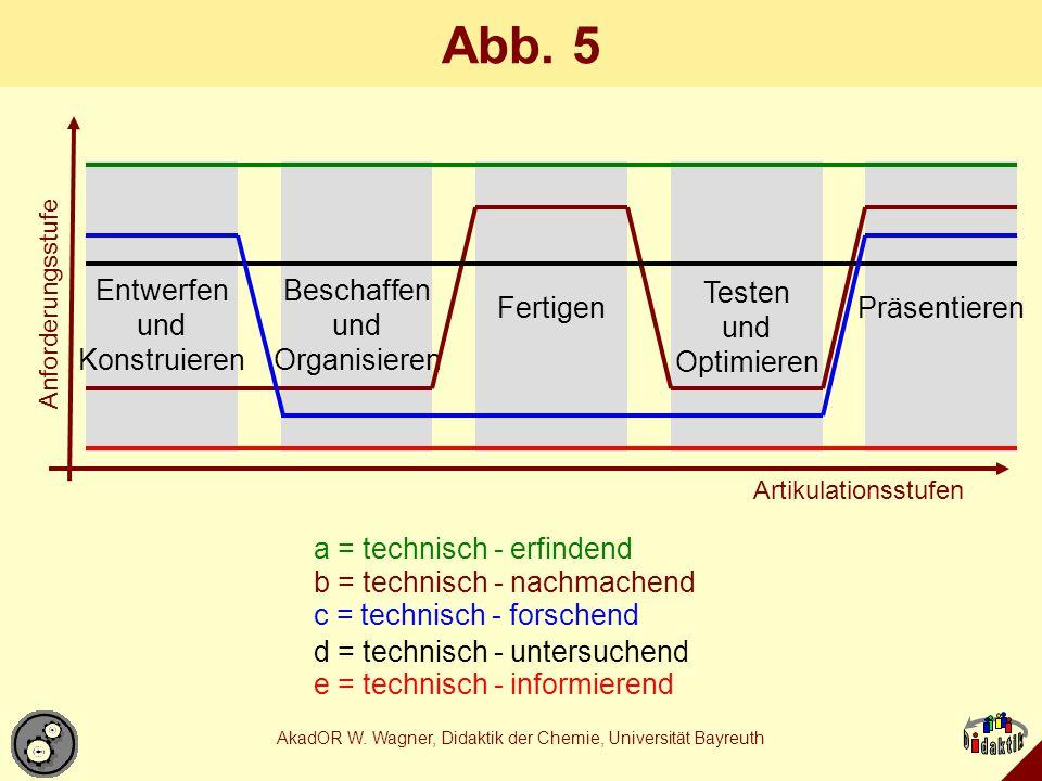 AkadOR W. Wagner, Didaktik der Chemie, Universität Bayreuth Abb. 5 a = technisch - erfindend Entwerfen und Konstruieren Beschaffen und Organisieren Fe