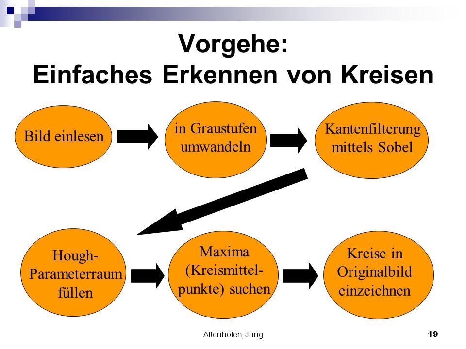 Altenhofen, Jung19 Vorgehe: Einfaches Erkennen von Kreisen Bild einlesen in Graustufen umwandeln Kantenfilterung mittels Sobel Hough- Parameterraum fü