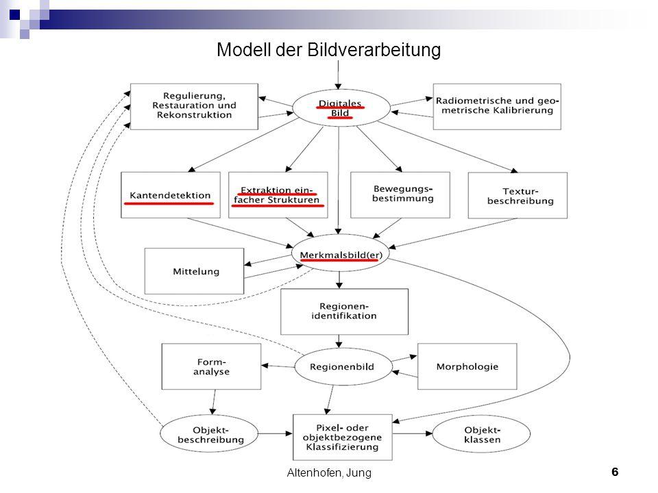 Altenhofen, Jung7 Beispiel: Erkennen von Kreisen Idee: Finden von geometrischen Objekten (Kreisen) in Bildern.