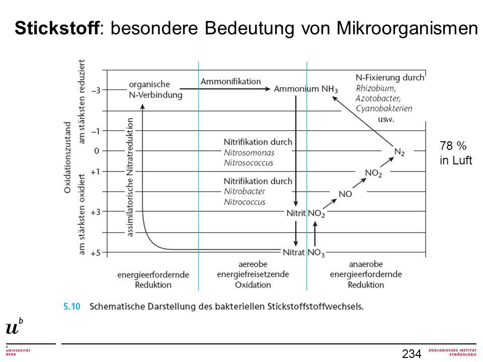 234 Stickstoff: besondere Bedeutung von Mikroorganismen 78 % in Luft