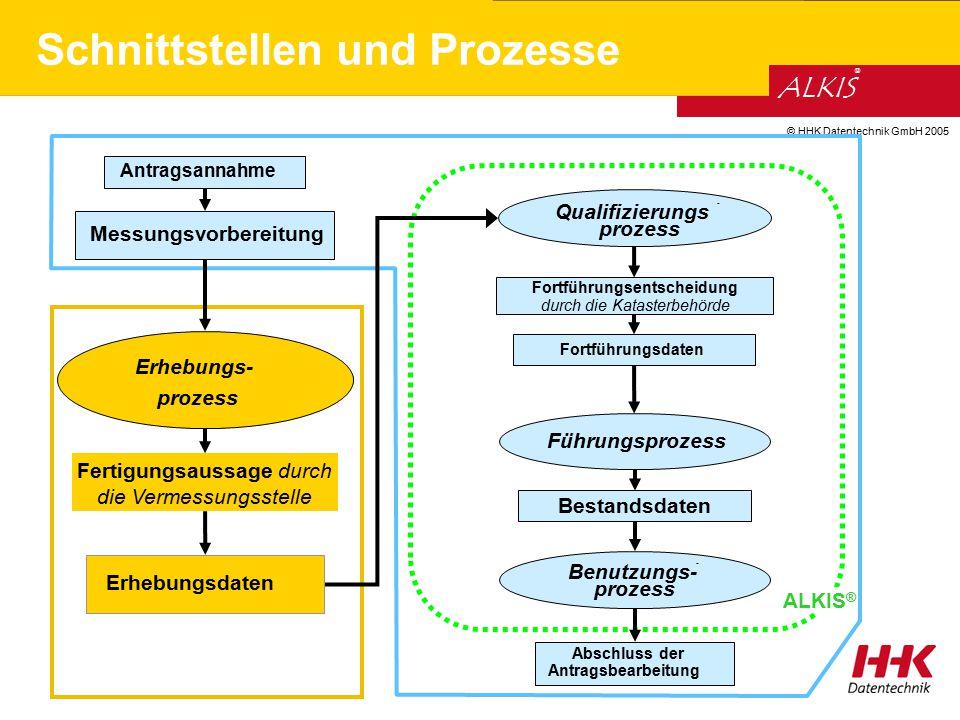 © HHK Datentechnik GmbH 2005 ALKIS ® Schnittstellen und Prozesse Fortführungsentscheidung durch die Katasterbehörde Fortführungsdaten Bestandsdaten Fü