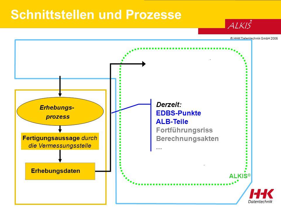 © HHK Datentechnik GmbH 2005 ALKIS ® Derzeit: EDBS-Punkte ALB-Teile Fortführungsriss Berechnungsakten... Schnittstellen und Prozesse - ALKIS ® - Ferti