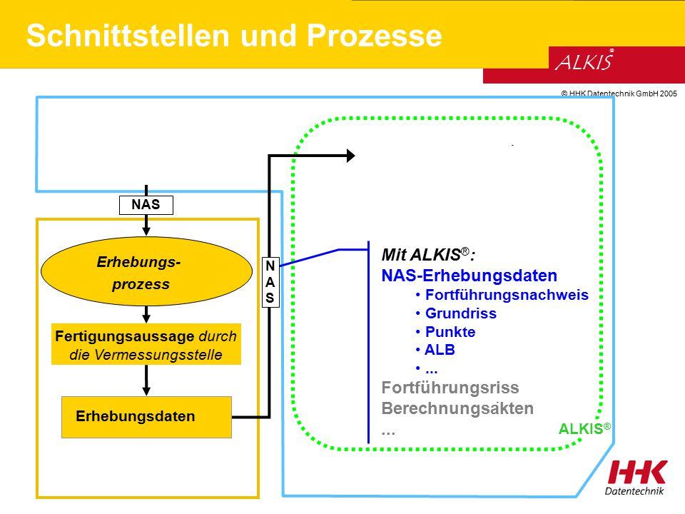 © HHK Datentechnik GmbH 2005 ALKIS ® Schnittstellen und Prozesse - ALKIS ® - NAS Mit ALKIS ® : NAS-Erhebungsdaten Fortführungsnachweis Grundriss Punkt