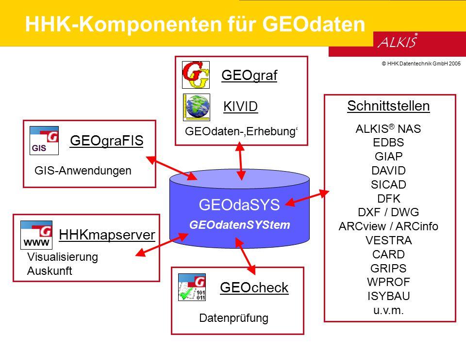 © HHK Datentechnik GmbH 2005 ALKIS ® Schnittstellen ALKIS ® NAS EDBS GIAP DAVID SICAD DFK DXF / DWG ARCview / ARCinfo VESTRA CARD GRIPS WPROF ISYBAU u