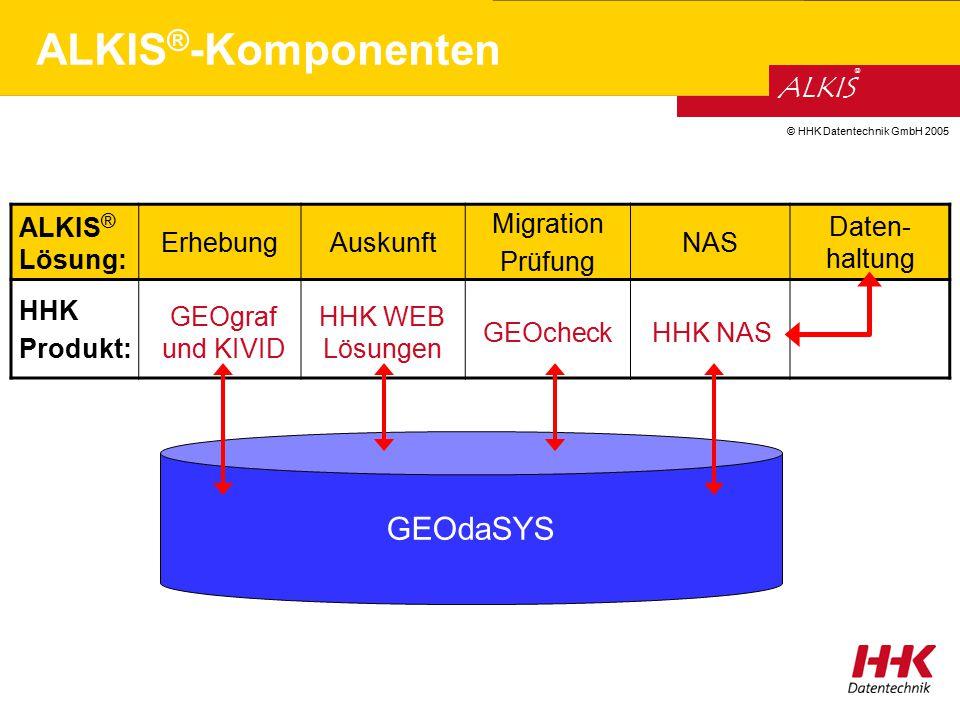 © HHK Datentechnik GmbH 2005 ALKIS ® GEOgraf und KIVID ALKIS ® -Komponenten GEOcheck HHK WEB Lösungen GEOdaSYS HHK NAS ALKIS ® Lösung: ErhebungAuskunf