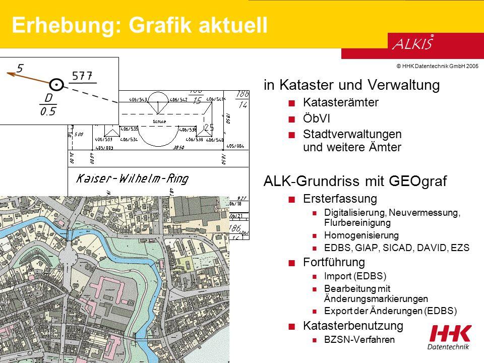 © HHK Datentechnik GmbH 2005 ALKIS ® Erhebung: Grafik aktuell in Kataster und Verwaltung Katasterämter ÖbVI Stadtverwaltungen und weitere Ämter ALK-Gr