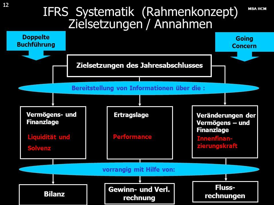 MBA HCM 12 IFRS Systematik (Rahmenkonzept) Zielsetzungen / Annahmen Zielsetzungen des Jahresabschlusses Bilanz Gewinn- und Verl. rechnung Fluss- rechn