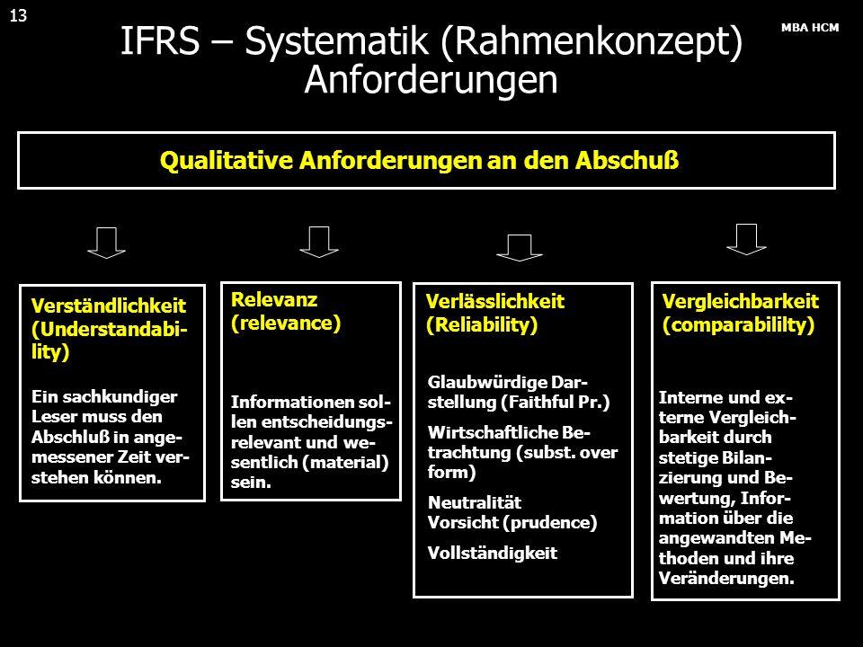 MBA HCM 13 IFRS – Systematik (Rahmenkonzept) Anforderungen Qualitative Anforderungen an den Abschuß Verständlichkeit (Understandabi- lity) Ein sachkun