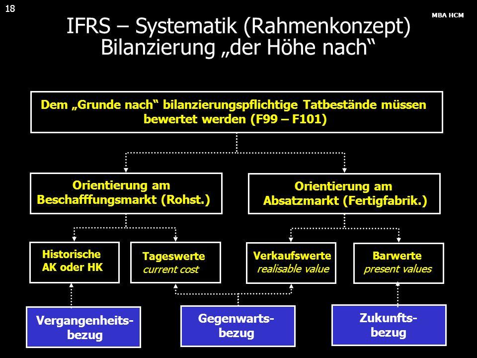 """MBA HCM 18 IFRS – Systematik (Rahmenkonzept) Bilanzierung """"der Höhe nach"""" Dem """"Grunde nach"""" bilanzierungspflichtige Tatbestände müssen bewertet werden"""