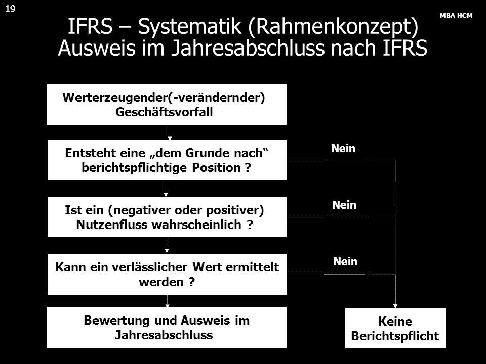 MBA HCM 19 IFRS – Systematik (Rahmenkonzept) Ausweis im Jahresabschluss nach IFRS Bewertung und Ausweis im Jahresabschluss Keine Berichtspflicht Nein