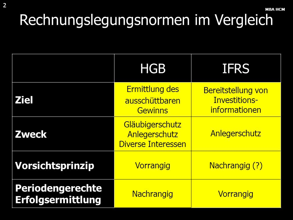 MBA HCM 3 Tageswert Wiederbeschaf- fungskosten Max.