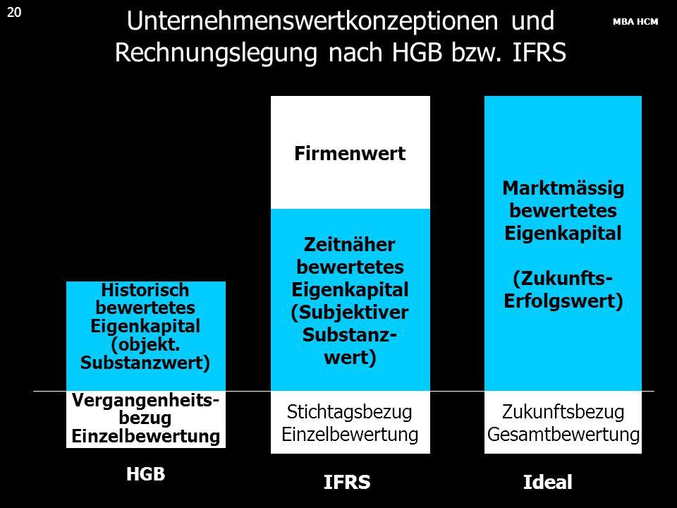 MBA HCM 20 Unternehmenswertkonzeptionen und Rechnungslegung nach HGB bzw. IFRS Historisch bewertetes Eigenkapital (objekt. Substanzwert) Vergangenheit