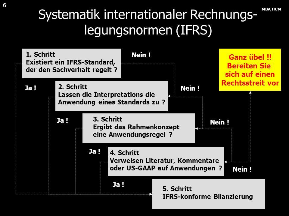 MBA HCM 7 Systematik der IFRS Normenhierarchie SIC / IFRIC Interpretationen Standardinterpretationen IAS/IFRS Standards Regelung spezieller Sachverhalte IAS/IFRS Standards Regelung ähnlicher oder verwandter Fragen IAS/IFRS Framework Prüfung von Kriterien / Definitionen einzelner Posten GAAP/Branchenpraxis/Literatur Verhältnis zu IFRS-Standards – Anwendbarkeit im IFRS-System