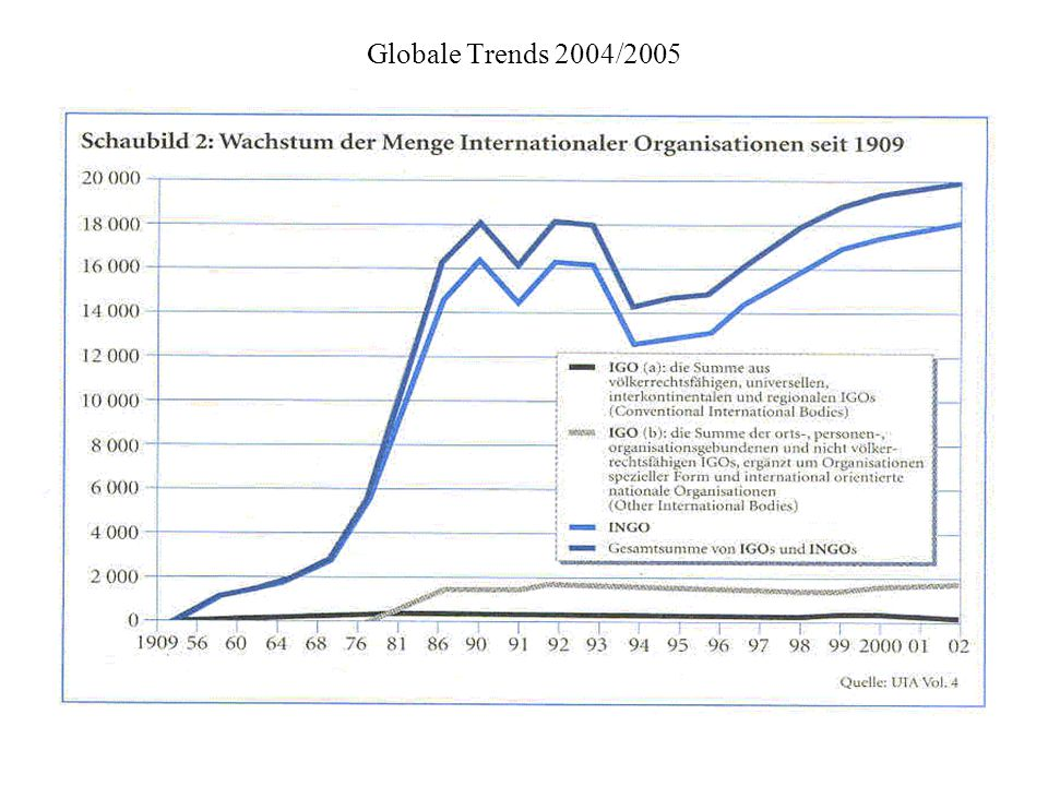 Globale Trends 2004/2005