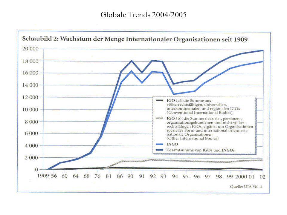 UNDP: Human Development Report 2003, New York 2003