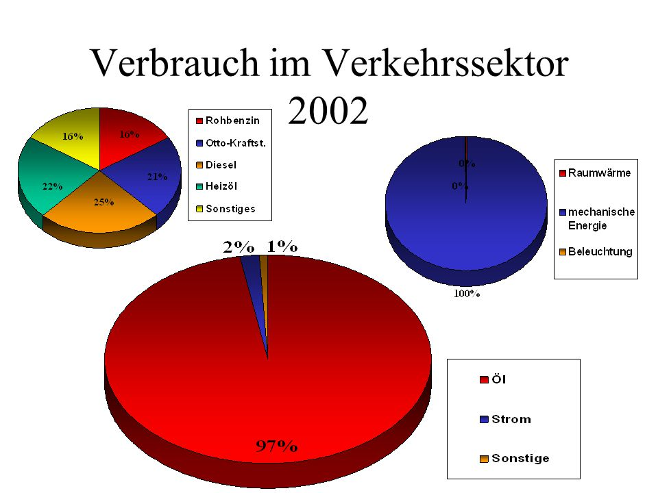 Verbrauch im Verkehrssektor 2002