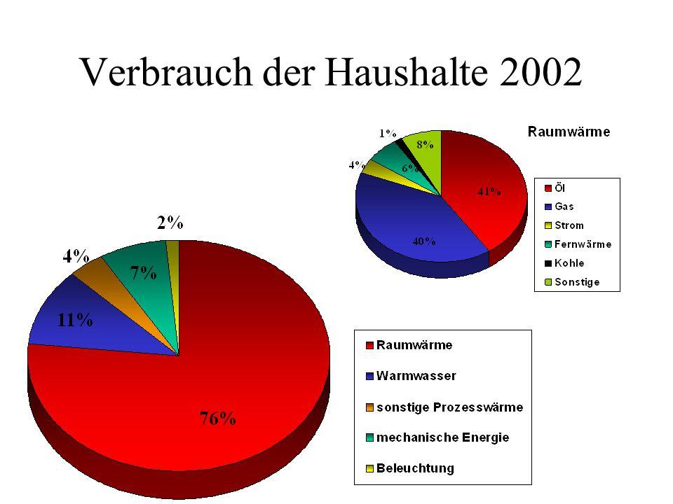 Verbrauch der Haushalte 2002