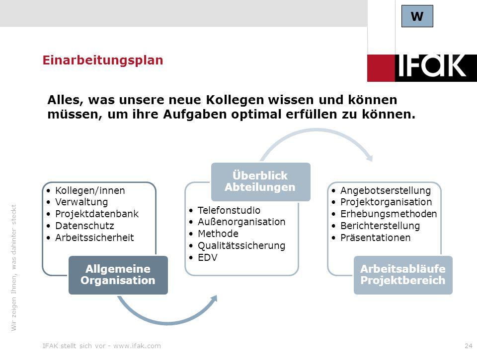 Wir zeigen Ihnen, was dahinter steckt IFAK stellt sich vor - www.ifak.com24 Einarbeitungsplan Kollegen/innen Verwaltung Projektdatenbank Datenschutz A