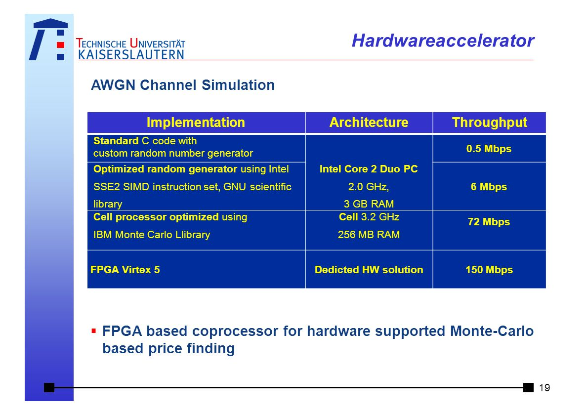 AWGN Channel Simulation Hardwareaccelerator ImplementationArchitectureThroughput Standard C code with custom random number generator 0.5 Mbps Optimized random generator using Intel SSE2 SIMD instruction set, GNU scientific library Intel Core 2 Duo PC 2.0 GHz, 3 GB RAM 6 Mbps Cell processor optimized using IBM Monte Carlo Llibrary Cell 3.2 GHz 256 MB RAM 72 Mbps FPGA Virtex 5Dedicted HW solution150 Mbps  FPGA based coprocessor for hardware supported Monte-Carlo based price finding 19