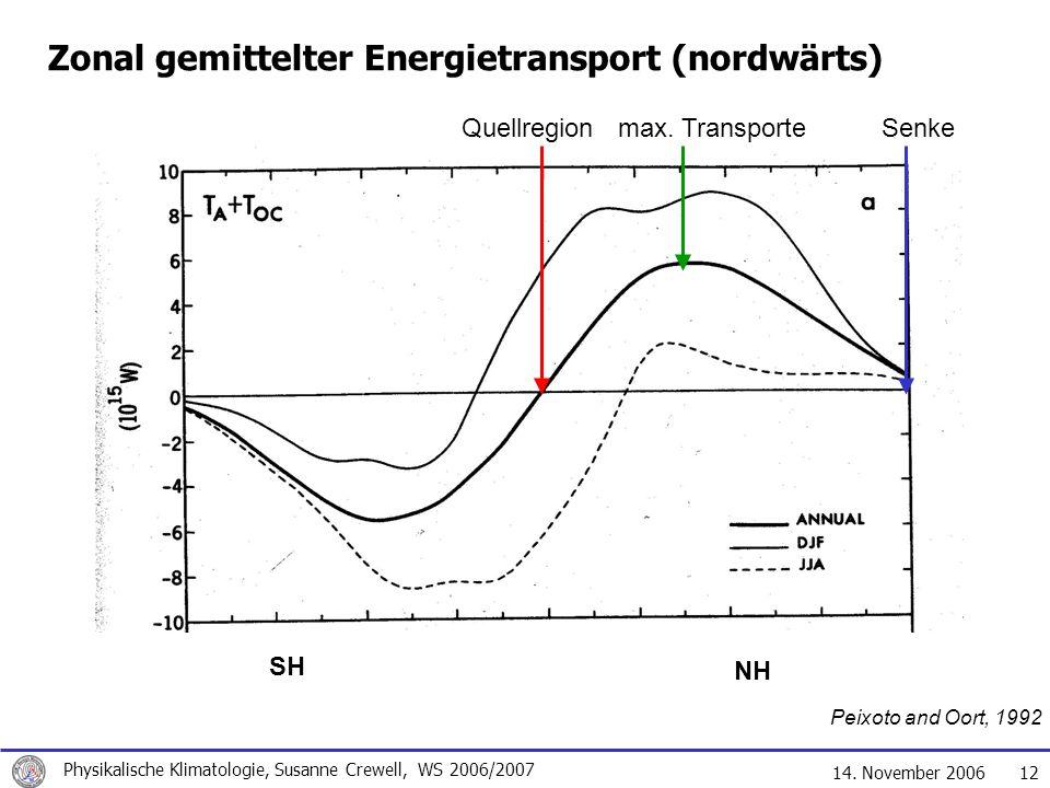 14. November 2006 Physikalische Klimatologie, Susanne Crewell, WS 2006/2007 12 Zonal gemittelter Energietransport (nordwärts) Peixoto and Oort, 1992 S