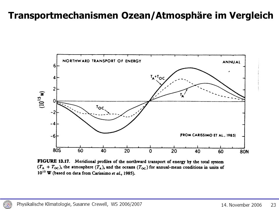 14. November 2006 Physikalische Klimatologie, Susanne Crewell, WS 2006/2007 23 Transportmechanismen Ozean/Atmosphäre im Vergleich