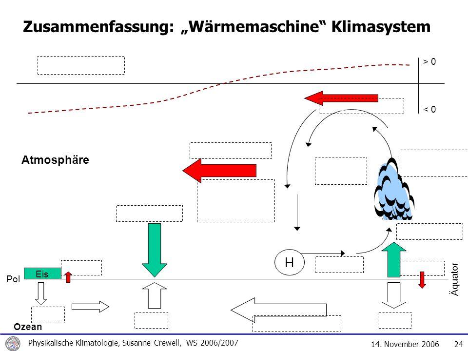 """14. November 2006 Physikalische Klimatologie, Susanne Crewell, WS 2006/2007 24 > 0 < 0 Äquator Pol Ozean Atmosphäre Eis H Zusammenfassung: """"Wärmemasch"""