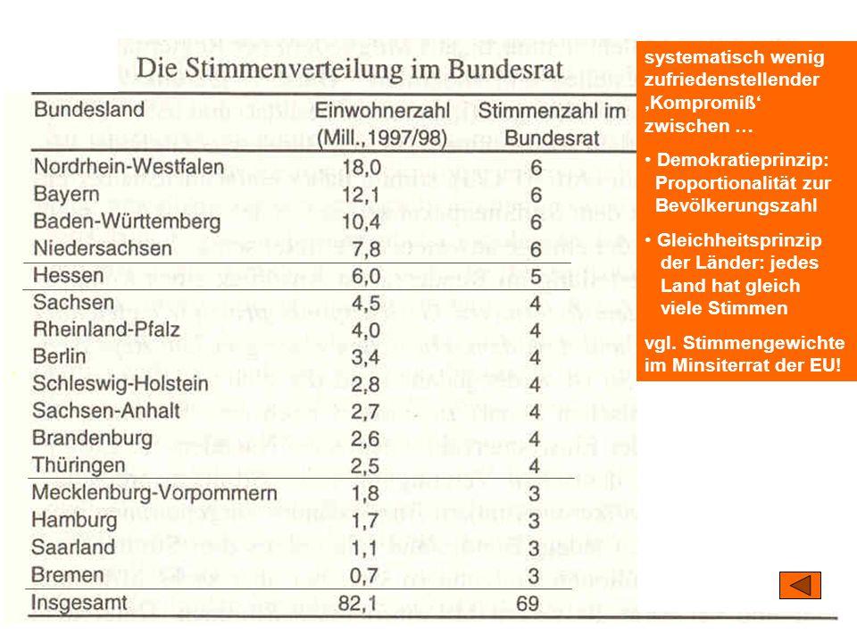 TU Dresden – Institut für Politikwissenschaft – Prof. Dr. Werner J. Patzelt systematisch wenig zufriedenstellender 'Kompromiß' zwischen … Demokratiepr