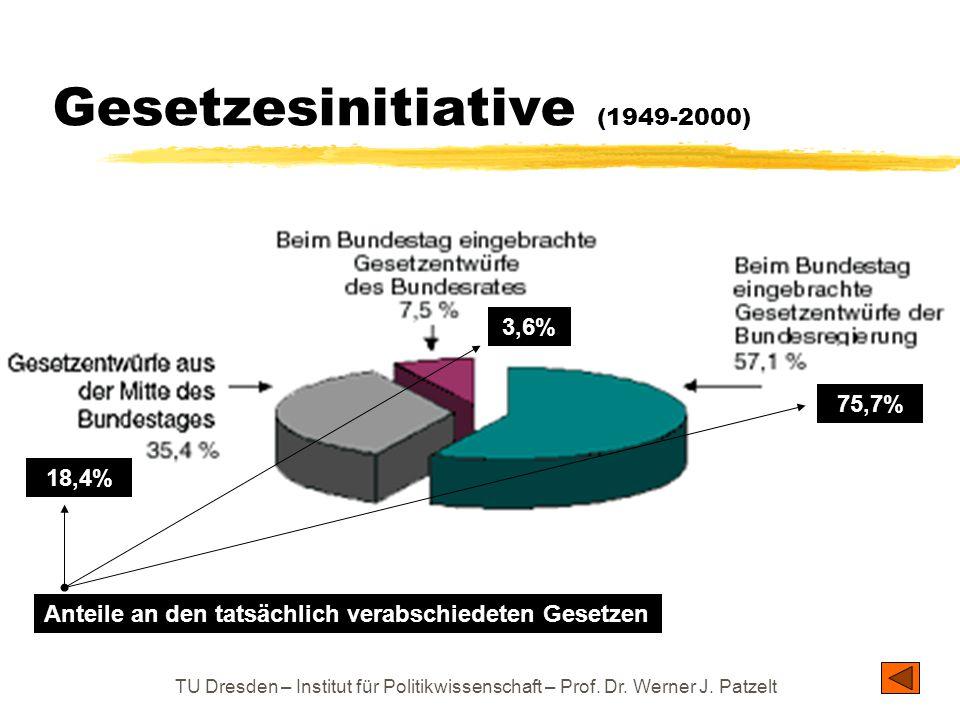 TU Dresden – Institut für Politikwissenschaft – Prof. Dr. Werner J. Patzelt Gesetzesinitiative (1949-2000) Anteile an den tatsächlich verabschiedeten