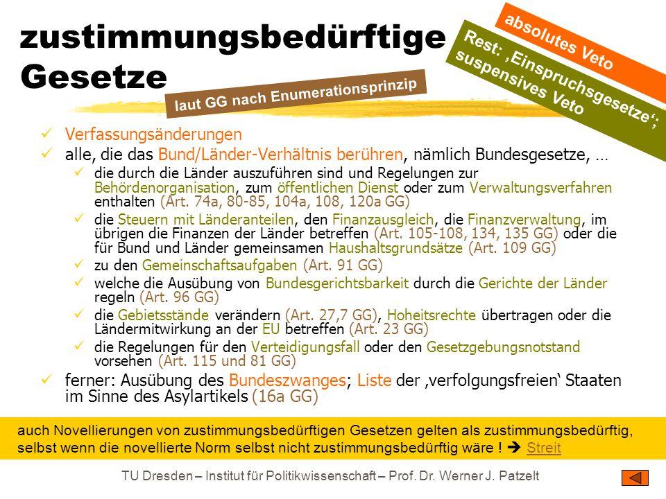 TU Dresden – Institut für Politikwissenschaft – Prof. Dr. Werner J. Patzelt zustimmungsbedürftige Gesetze Verfassungsänderungen alle, die das Bund/Län