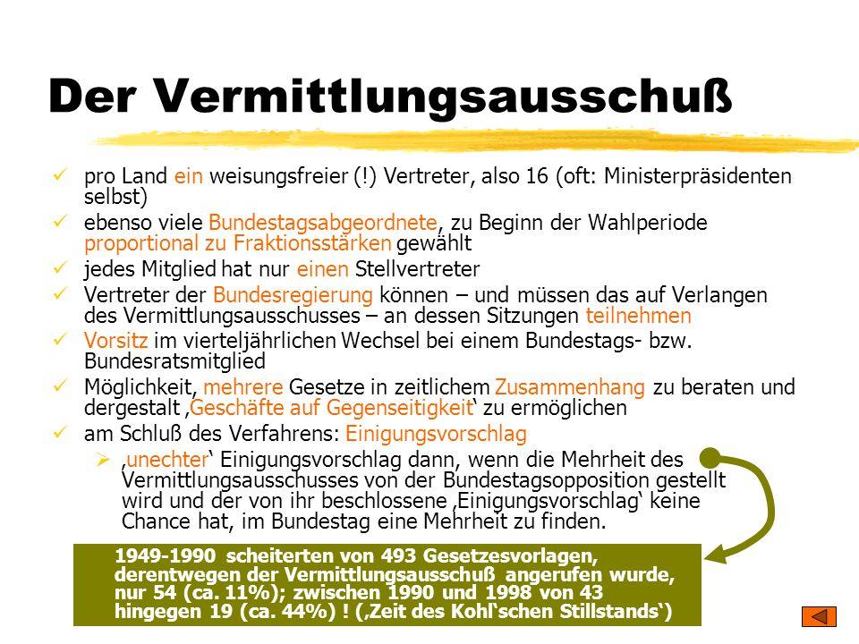 TU Dresden – Institut für Politikwissenschaft – Prof. Dr. Werner J. Patzelt Der Vermittlungsausschuß pro Land ein weisungsfreier (!) Vertreter, also 1