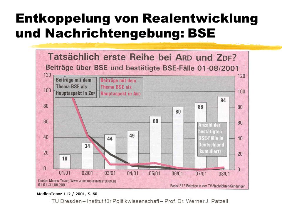 TU Dresden – Institut für Politikwissenschaft – Prof. Dr. Werner J. Patzelt Entkoppelung von Realentwicklung und Nachrichtengebung: BSE MedienTenor 11