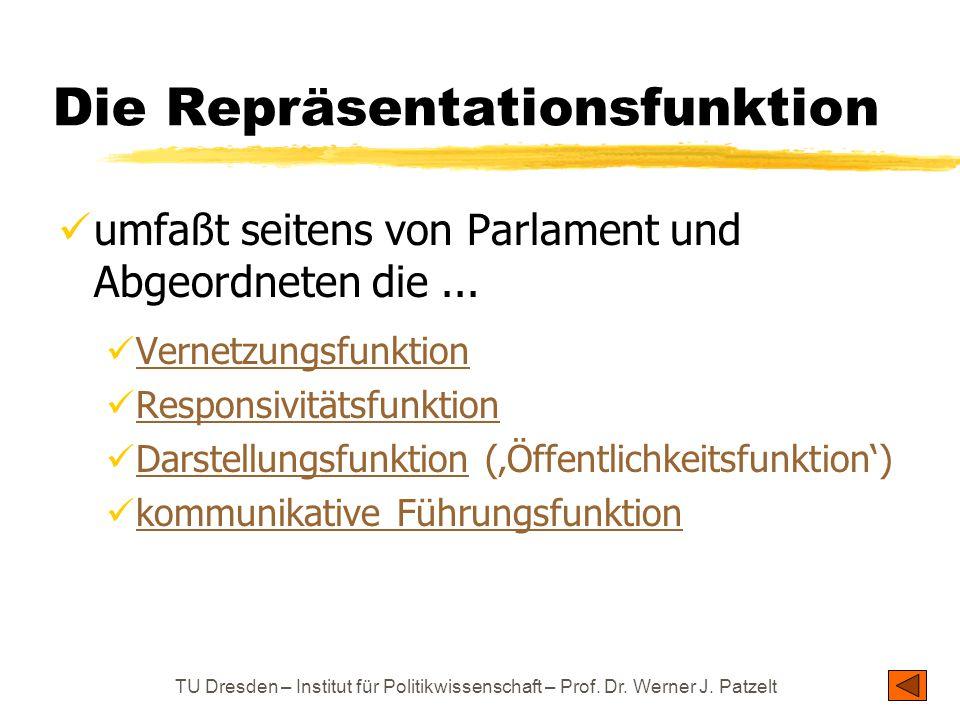 TU Dresden – Institut für Politikwissenschaft – Prof. Dr. Werner J. Patzelt Die Repräsentationsfunktion umfaßt seitens von Parlament und Abgeordneten