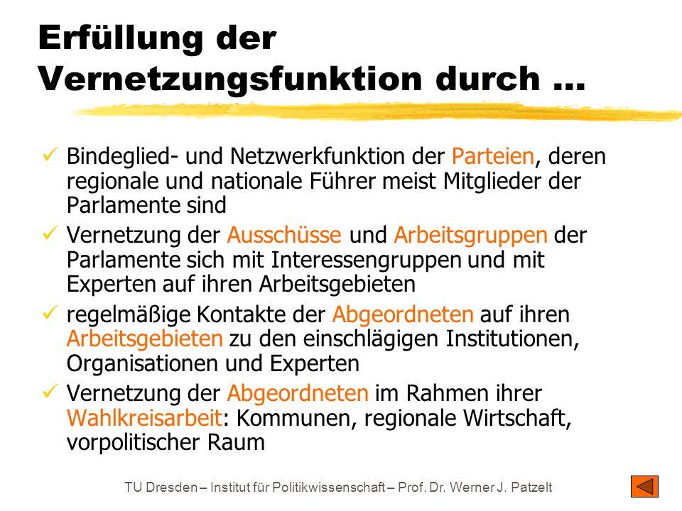 TU Dresden – Institut für Politikwissenschaft – Prof. Dr. Werner J. Patzelt Erfüllung der Vernetzungsfunktion durch... Bindeglied- und Netzwerkfunktio