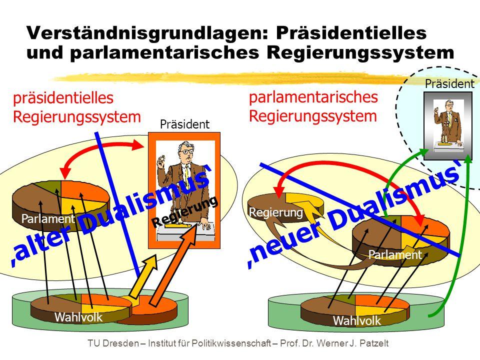 TU Dresden – Institut für Politikwissenschaft – Prof. Dr. Werner J. Patzelt Verständnisgrundlagen: Präsidentielles und parlamentarisches Regierungssys