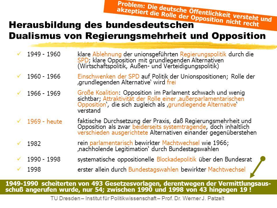 TU Dresden – Institut für Politikwissenschaft – Prof. Dr. Werner J. Patzelt Herausbildung des bundesdeutschen Dualismus von Regierungsmehrheit und Opp