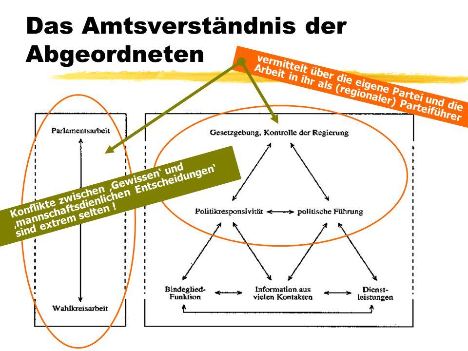 TU Dresden – Institut für Politikwissenschaft – Prof. Dr. Werner J. Patzelt Das Amtsverständnis der Abgeordneten vermittelt über die eigene Partei und