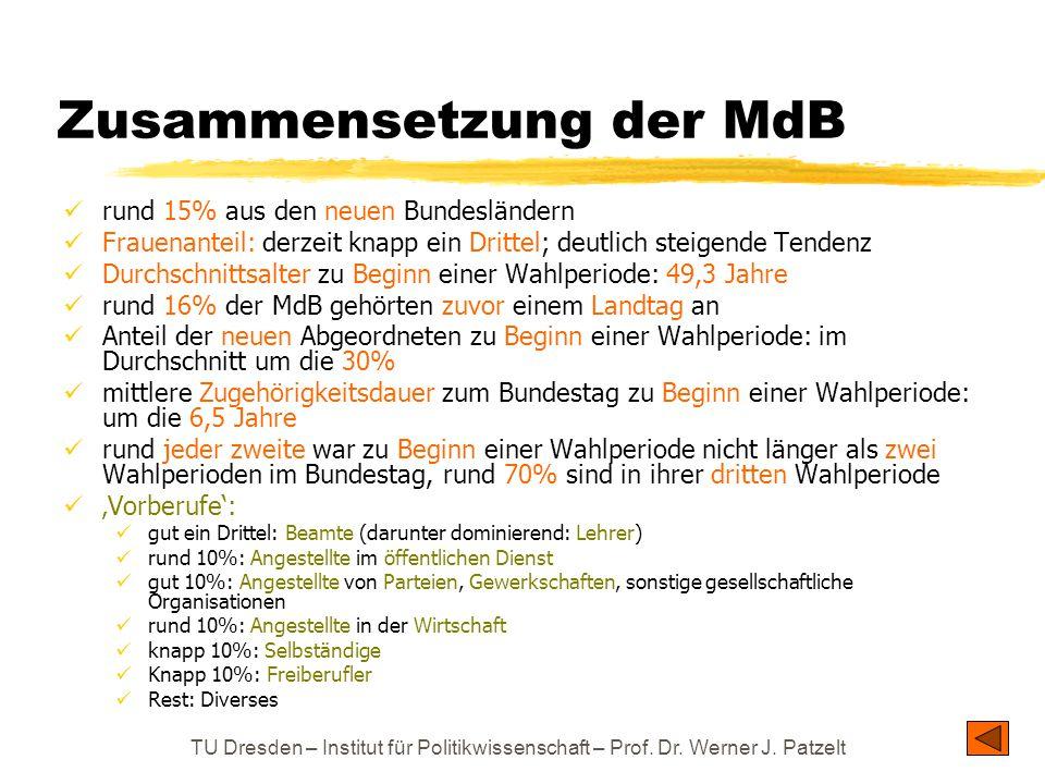 TU Dresden – Institut für Politikwissenschaft – Prof. Dr. Werner J. Patzelt Zusammensetzung der MdB rund 15% aus den neuen Bundesländern Frauenanteil: