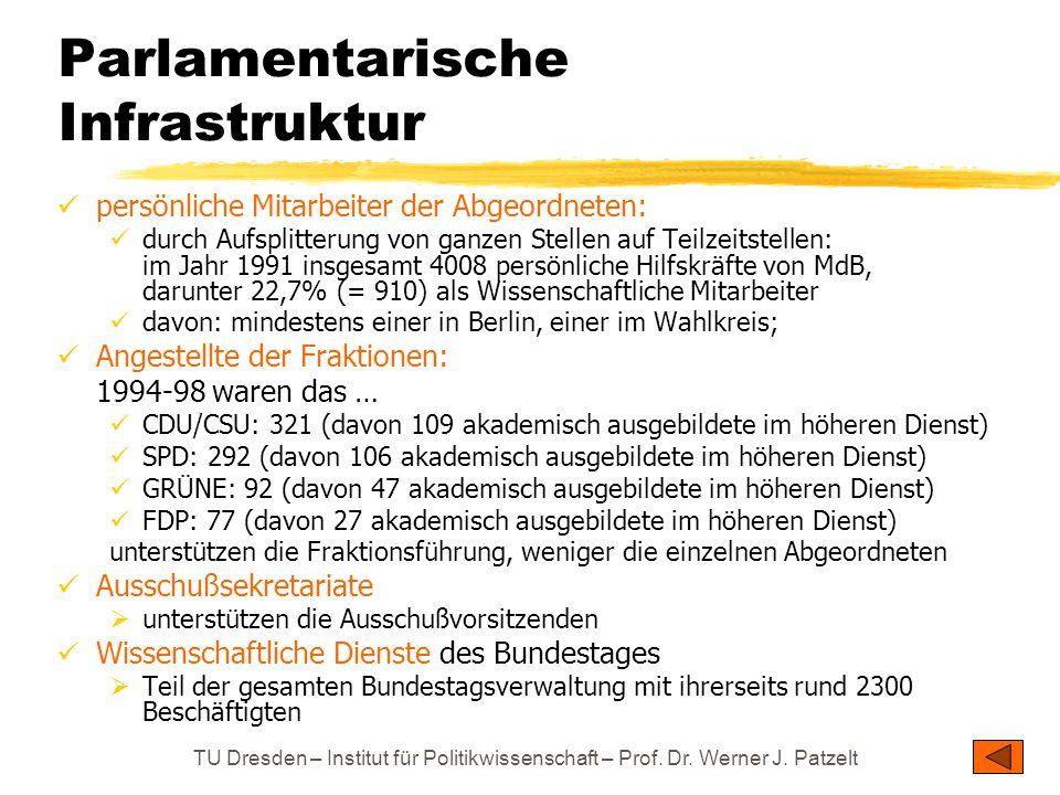 TU Dresden – Institut für Politikwissenschaft – Prof. Dr. Werner J. Patzelt Parlamentarische Infrastruktur persönliche Mitarbeiter der Abgeordneten: d