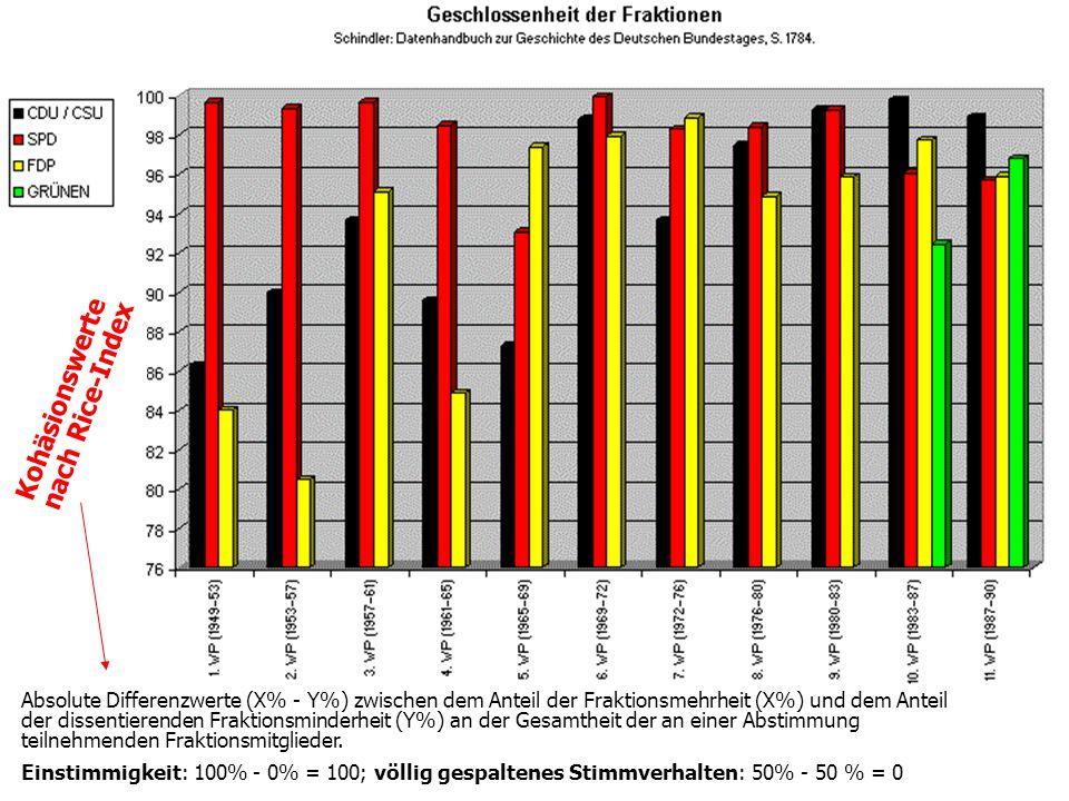 TU Dresden – Institut für Politikwissenschaft – Prof. Dr. Werner J. Patzelt Kohäsionswerte nach Rice-Index Absolute Differenzwerte (X% - Y%) zwischen